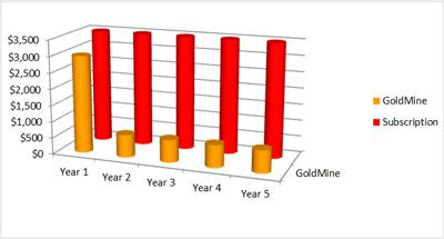 CRM Affordability Chart