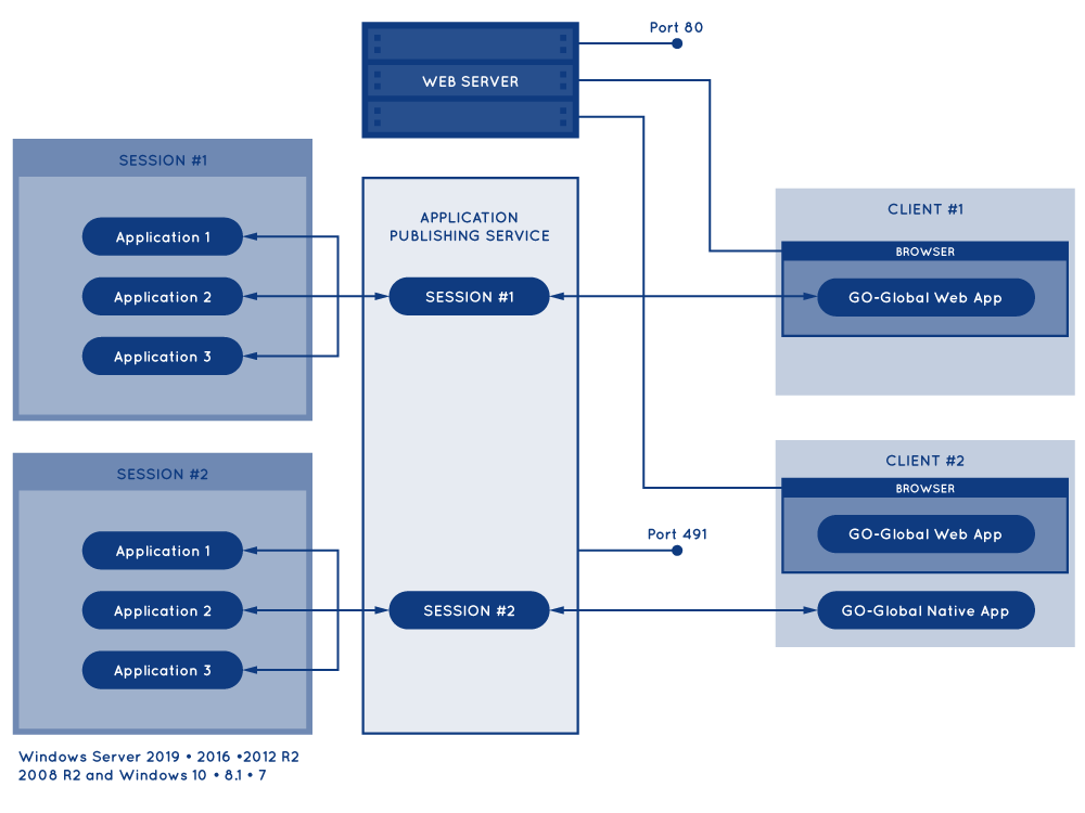 go-global How It Works Diagram